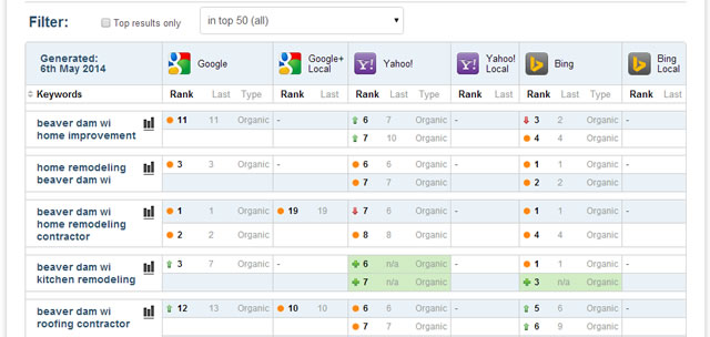 Keeping track of your search engine ranking